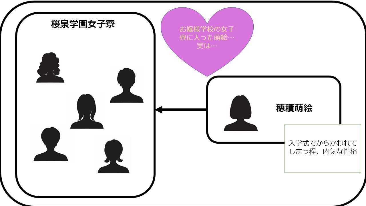 黒百合の輪舞曲 相関図