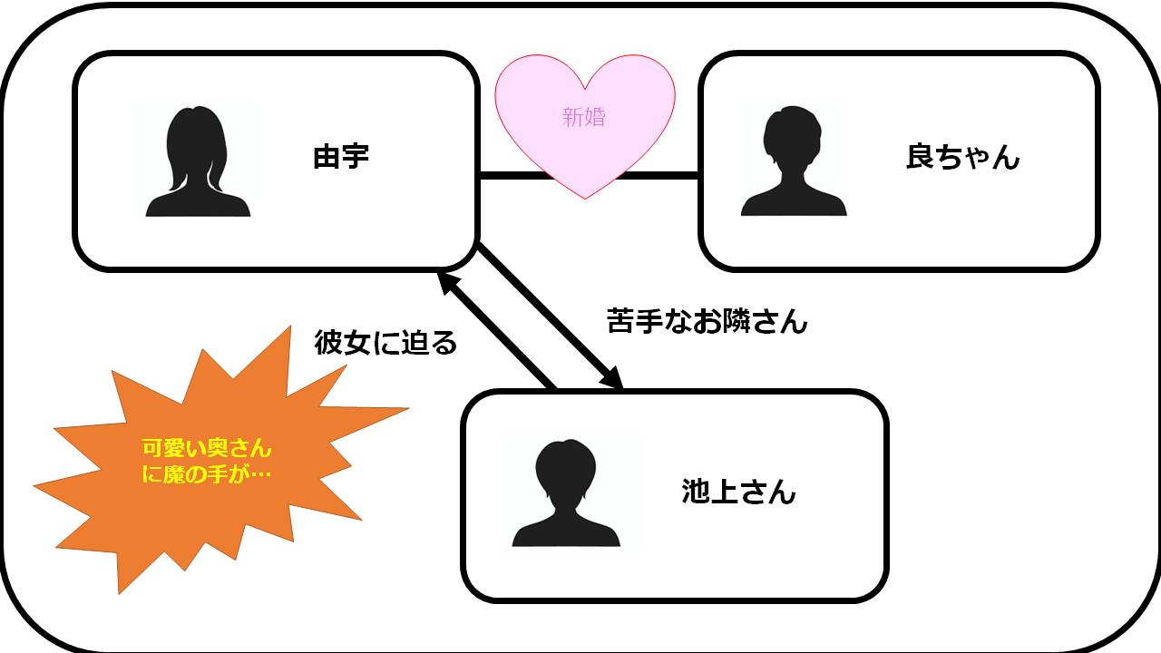 ヒト・カノ 相関図