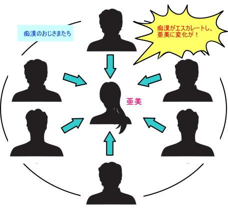秘密の通学電車~シツケの時間~ 相関図