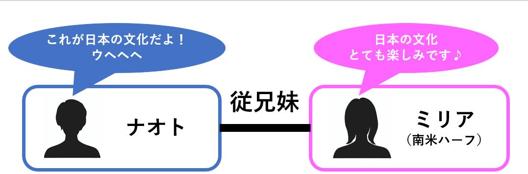 褐色ハーフの従妹とHなルームシェア~南米仕込みの激しすぎる腰使い!?~ 相関図