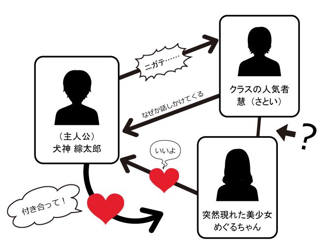偽×恋ボーイフレンド 相関図