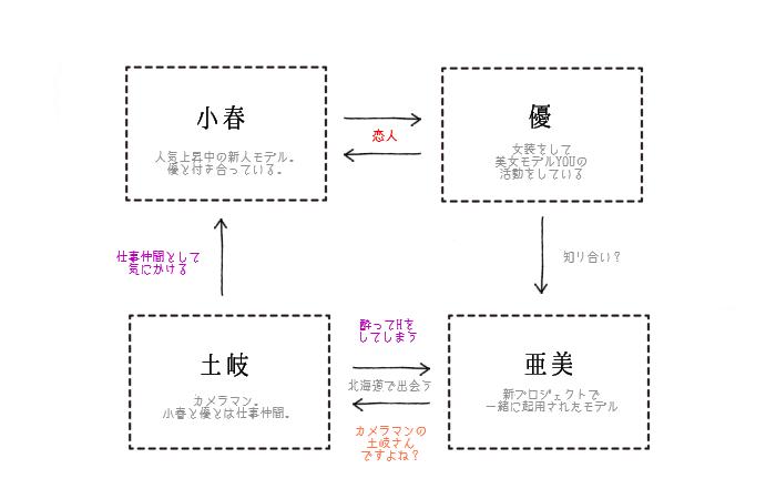 ドS契約ルームシェア~プライベートアングル~ 相関図