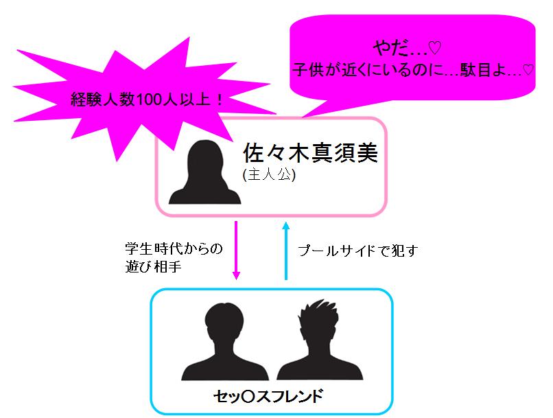ホントノオクサマ 〜浮気常習犯の妻たち〜 相関図