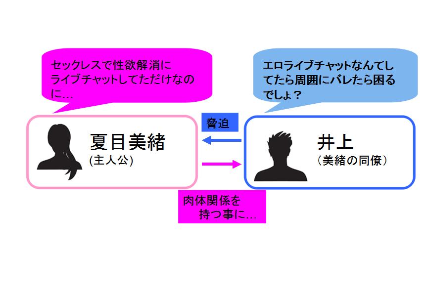 顔だしNG!人妻ライブチャットSEX生配信~イカせるコメント随時募集中~ 相関図