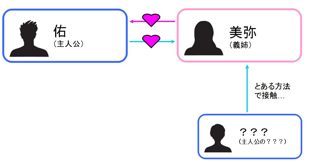 シスコイ〜姉弟ヒトツ屋根の下〜 相関図