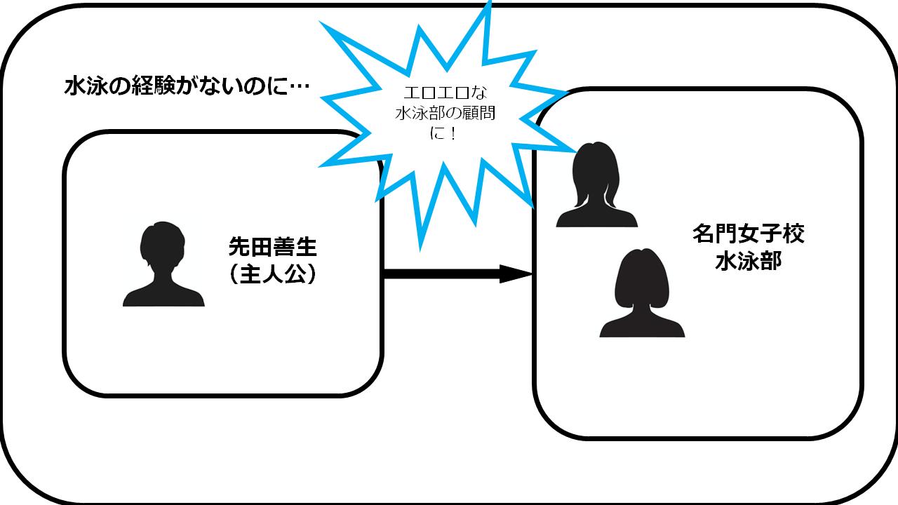 あっ…挿入っちゃう!~ローション相撲でセックス成功 相関図