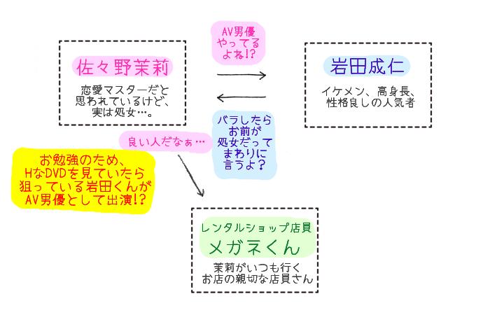 純情ビッチの初恋えっち☆キライなアイツが恋したエロメン!? 相関図
