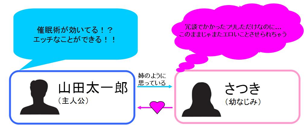 感じやすい幼なじみと催眠エッチ(初)!? 相関図