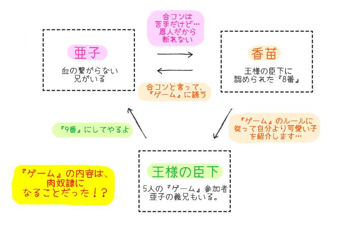 王様ゲーム~贄 相関図
