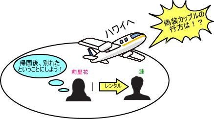 レンタル彼氏と(偽装)花嫁〜リアル初夜で絶体絶命のハネムーン〜 相関図