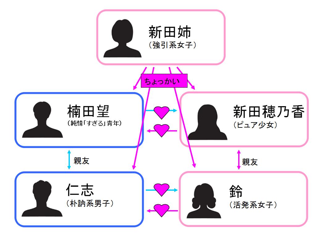 スキ=シテ! 相関図