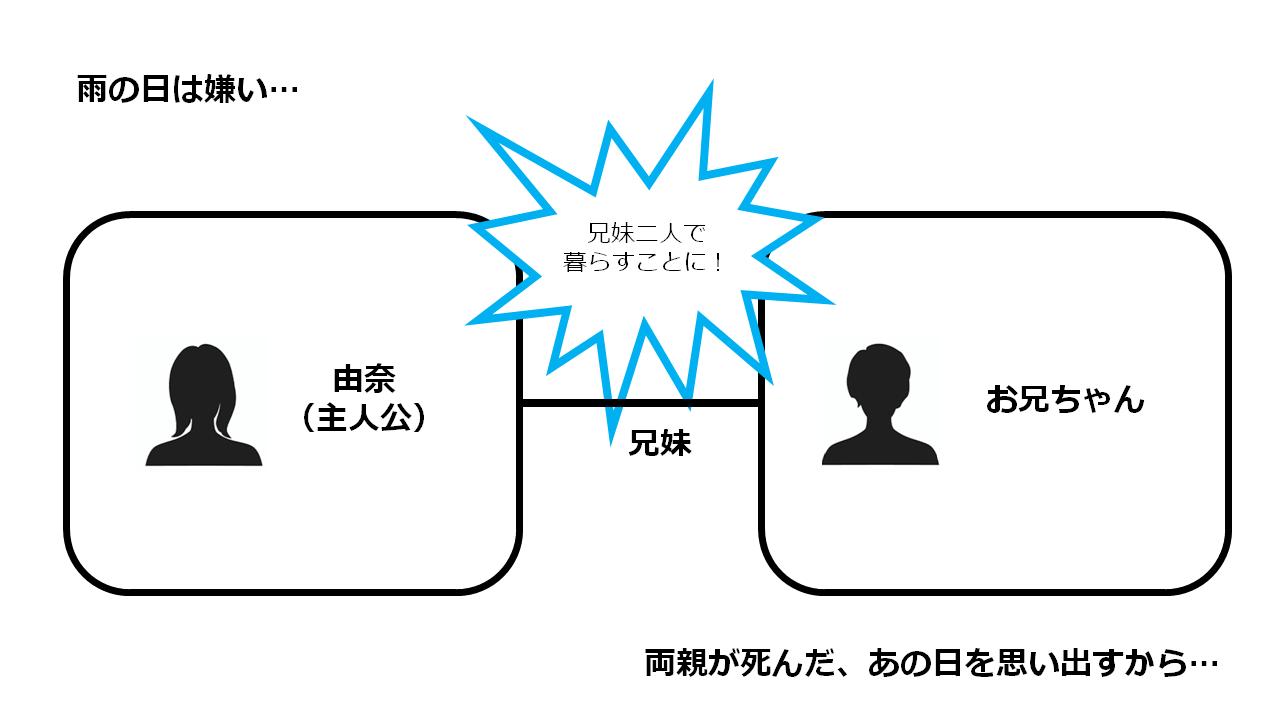204 -light of room 204- 相関図