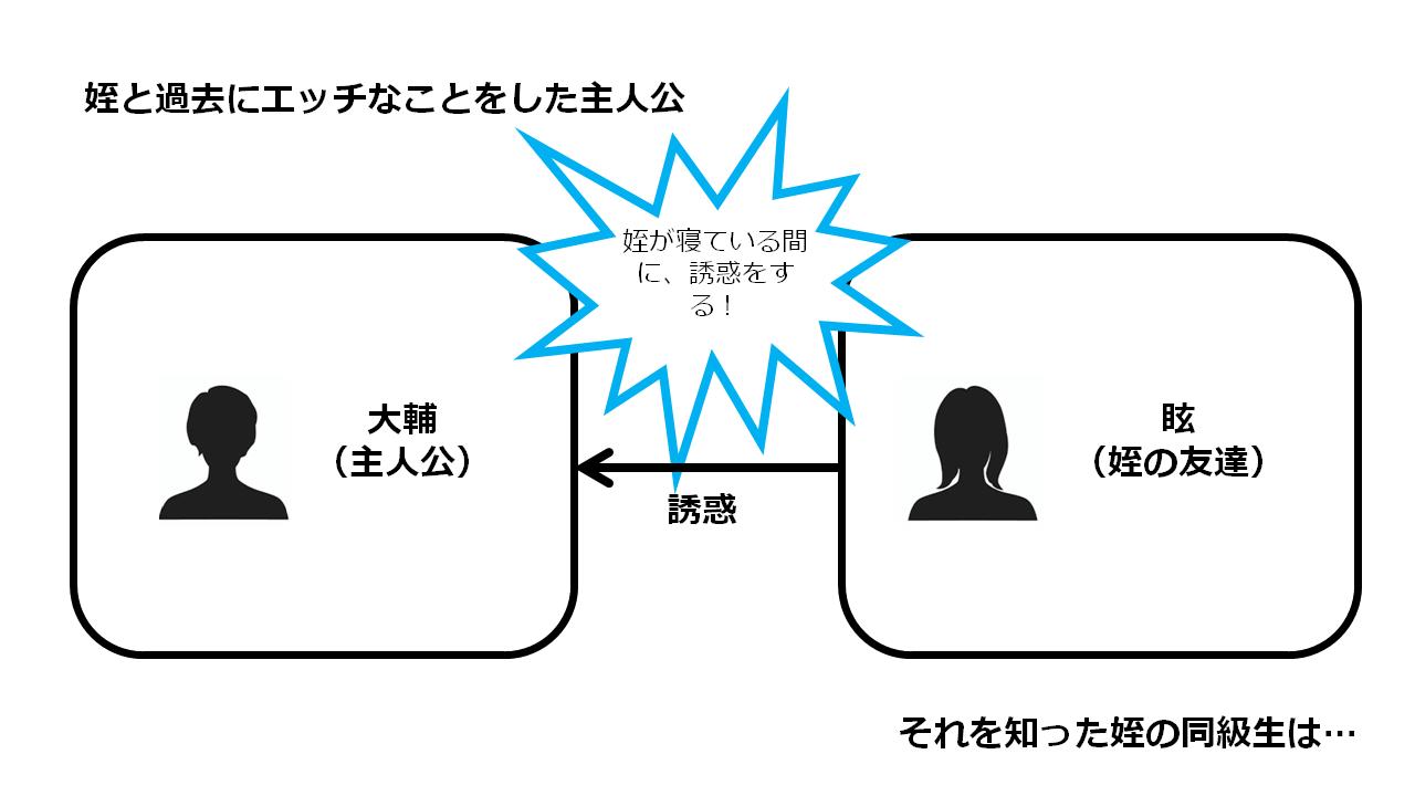 ガールズドミネイション 相関図