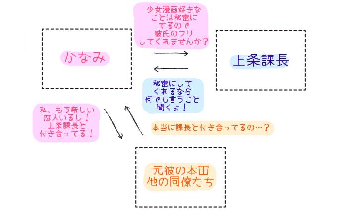 ケダモノ上司と蜜愛契約 相関図