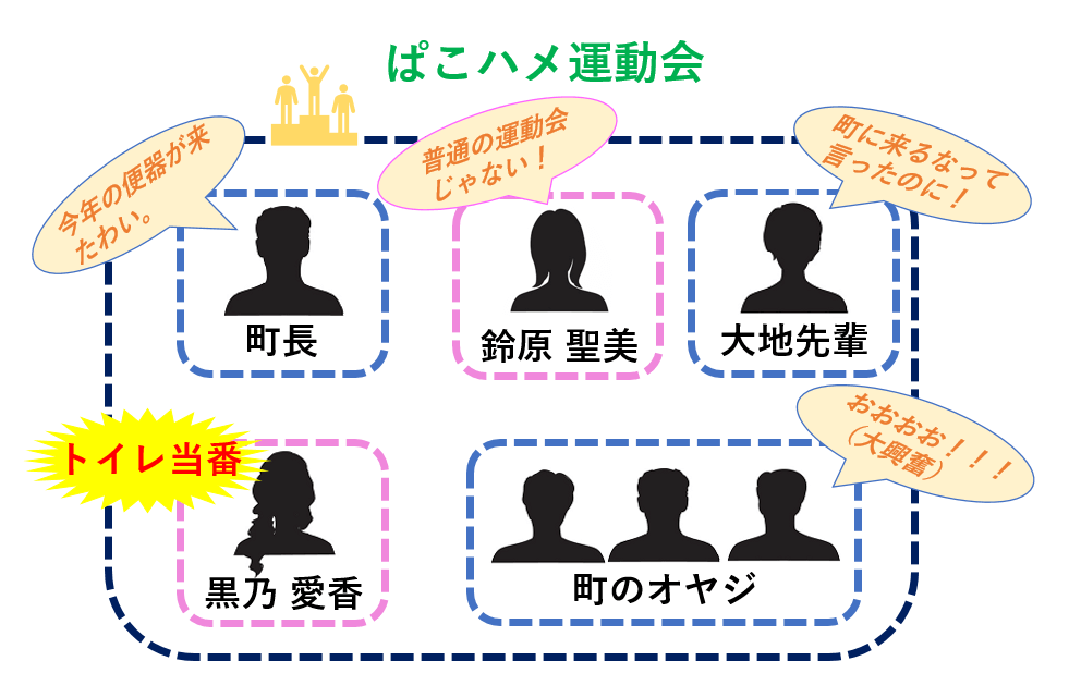 絶頂!! ぱこハメ運動会~挿れたまんまでキャタピラ競争!?~ 相関図