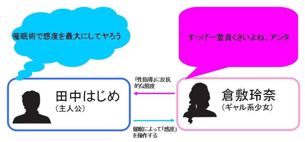 催眠性指導 2倉敷玲奈の場合 相関図