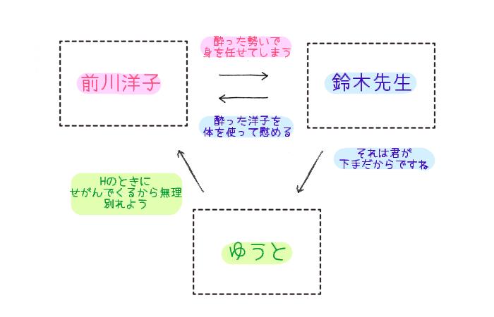 鈴木教授は簡単にイカせてくれない 相関図