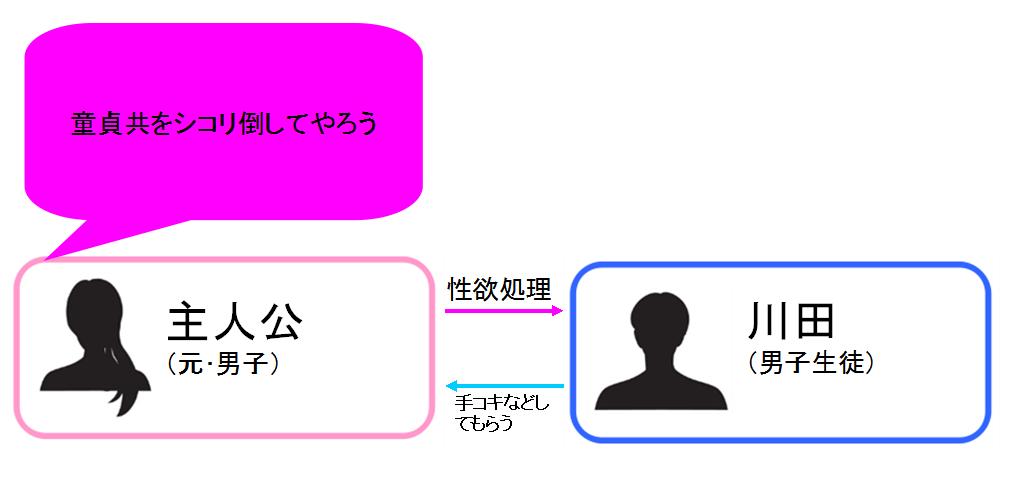 TS男子校付属中童貞マッサージ部 相関図