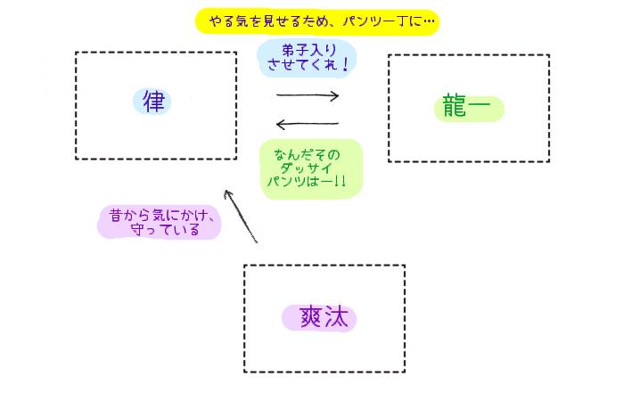 ブリーフ☆ヤンキー学園 相関図
