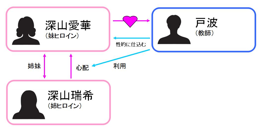 夢見ル乙女 相関図