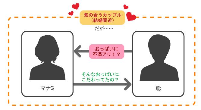 秘密×秘密 Hのときにわかるオトコとオンナの本音 相関図