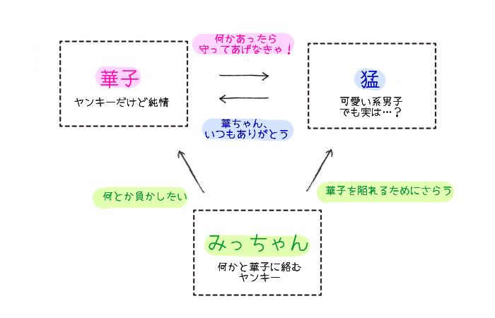 豹変おさななじみ☆ケダモノにハジメテ奪われちゃう!? 相関図
