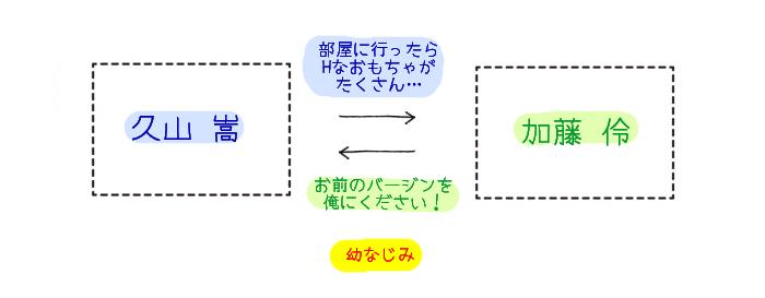 イロイロ繋がる+Hな初プレイ 相関図