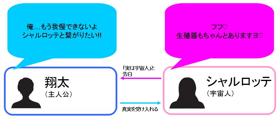 愛しの宇宙人(シャルロッテ) 相関図
