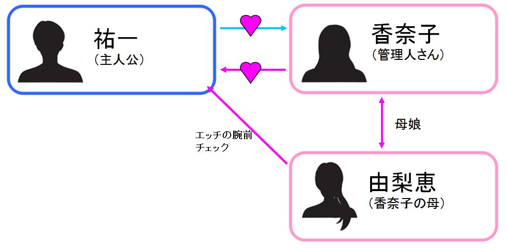恋糸記念日 相関図
