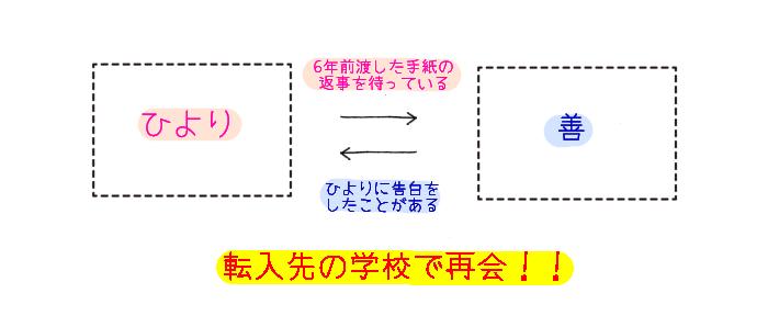 俺サマ極S生徒会=絶愛×調教×ペット 相関図
