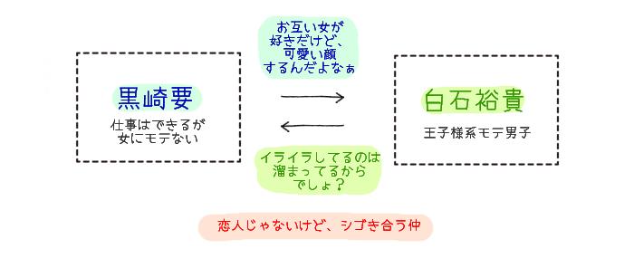 オレとアイツの時間外×× 相関図