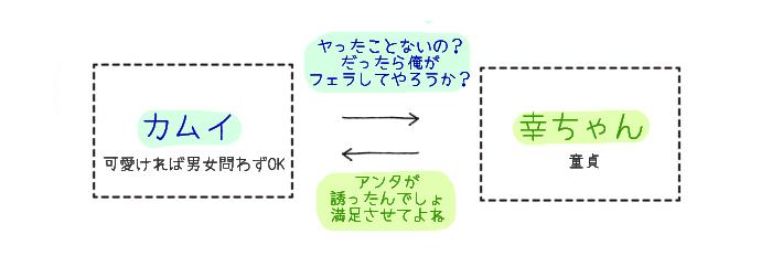 ヤリチンDJ★ヴァージンナイト 相関図