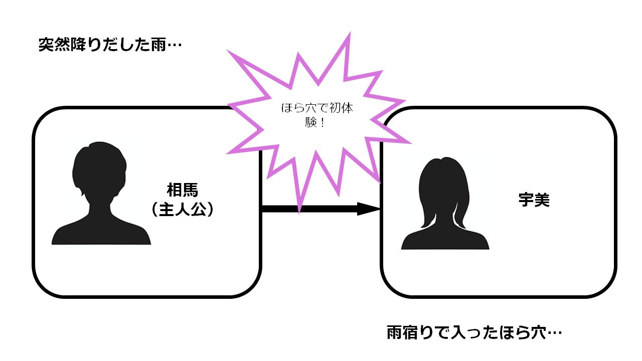 あま・ナマ 相関図