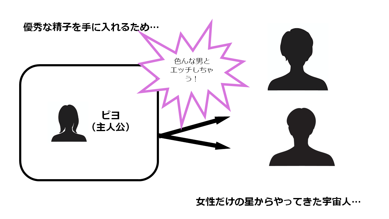 PAPP ~ピヨのアソコにピーをPut in~ 相関図