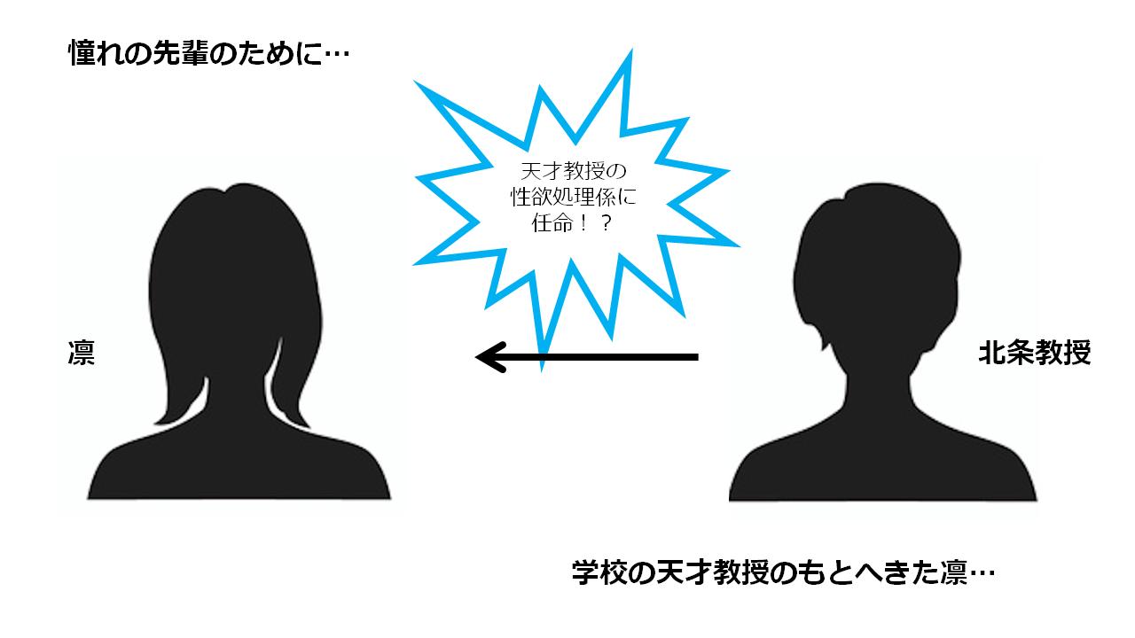 絶倫教授の性欲処理係~媚薬研究の実験体~ 相関図